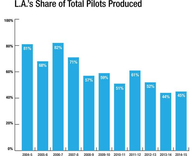 pilots_2015_graph-2