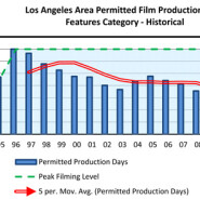 TV Production Schedule Shift Gives L.A. Filming False Lift